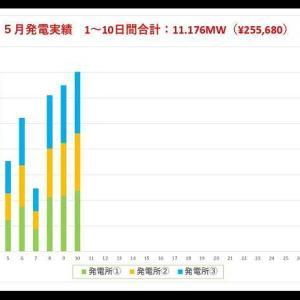 5月の発電速報(10日間)