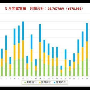 5月の発電速報