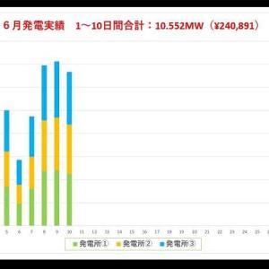 6月の発電速報(10日間)