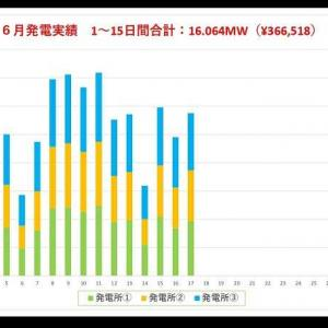 6月の発電速報(15日間)