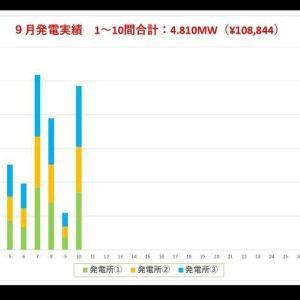 9月の発電速報(10日間)