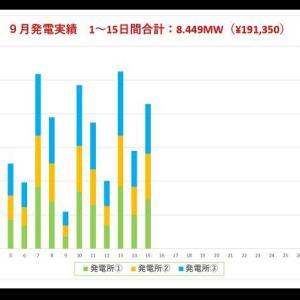 9月の発電速報(15日間)