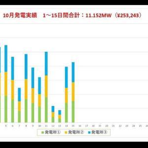 10月の発電速報(15日間)