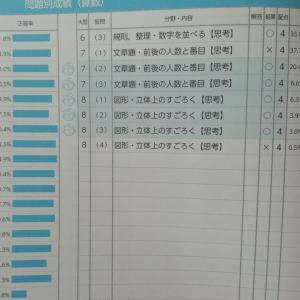 全統一小テスト  小1 11月の結果