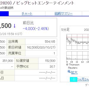 10/28ビッヒ株 一進一退 本日終値158500ウォン
