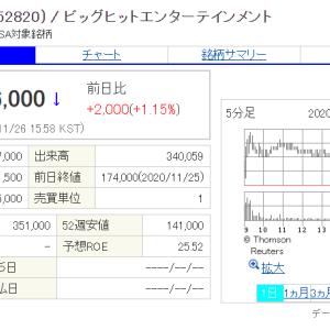 11/26 ビックヒット株 終値176000ウォン
