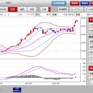 ラクス年初来高値更新4連騰とその他の持ち株