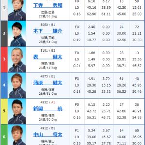 8R目:2020/9/9 大村6R