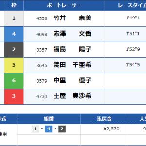 [コピー]12R目:2020/9/14 一昨日の報告&若松11R