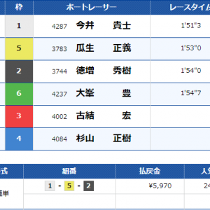 22R目:2020/10/4 9/26の報告&戸田5R