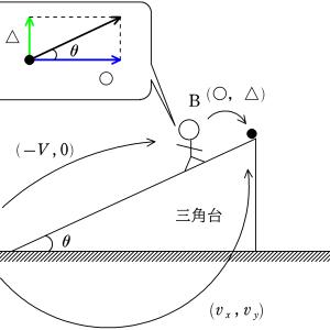 [よくある間違い]動く斜面から飛び出す物体の軌道のなす角
