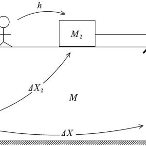 [有名問題]3つの物体の運動[東工大] 解法2