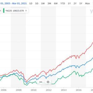 なぜ米国株は上がるのか!?米国株に投資する理由【日本株との違い】