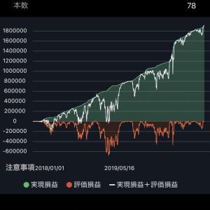 【トライオートFX】ポンド円ハーフの必要資金
