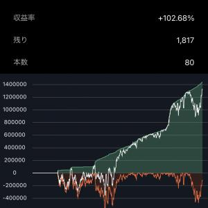 【トライオートFX】ユーロ円ハーフの必要資金