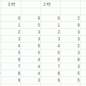 ナンバーズ4予想用資料と独自予想法