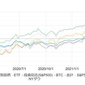 投資結果 2021年4月3週後 【米国株/日本株】