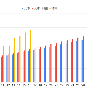 1億円までの進捗率(2021年4月末)
