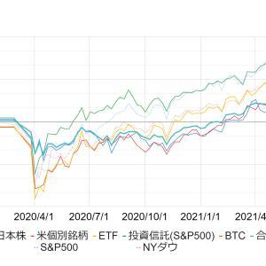 米国株・日本株・米国ETF・投資信託・ビットコイン・新興国の2021年5月1週後の投資結果