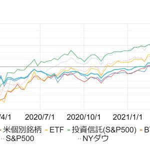 米国株・日本株・米国ETF・投資信託・ビットコイン・新興国の2021年5月2週後の投資結果