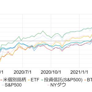 【2021年5月3週】投資資産の運用損益率を公開します《米国株・日本株・米国ETF・投資信託・ビットコイン》