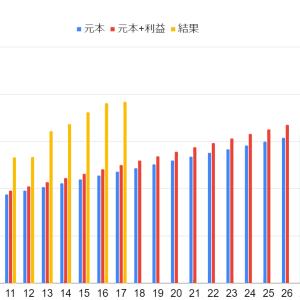 【2021年5月】目標1億円に対して資産・運用結果の進捗率《米国株・投資信託・日本株・ビットコイン》