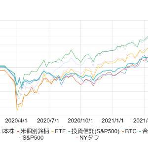 【2021年6月1週】投資資産の運用損益率を公開します《米国株・日本株・米国ETF・投資信託・BTC》