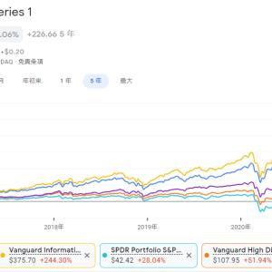 【2021年6月】米国ETFの保有銘柄・損益率を公開。時系列グラフを用いて最も利幅が大きい米国ETFが分かります。