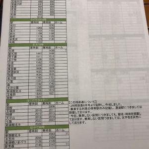 「日本列島鉄道縦断ツアー」旅のしおりと考察 ③