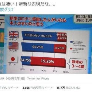 【お詫び】番組内のグラフに印象操作 SNSで「詐欺グラフ」と物議 福島テレビが謝罪「体制の不備でした」