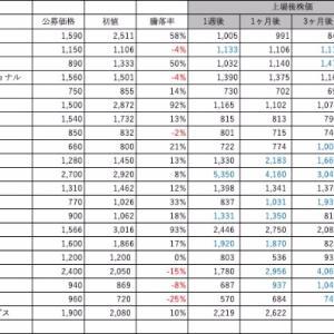 東証2部IPOに有効なセカンダリー戦略が判明!!か?