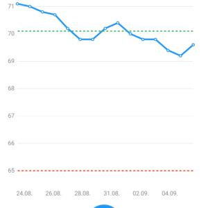 ブログのご報告と体重の推移