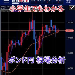 FX 10月20日 今日のポンド円 相場分析