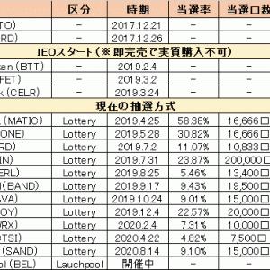 【完全版】Binance Launchpad(IEO)まとめ【2020.9.13更新】