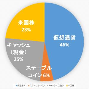 【2020.9.16】ポートフォリオ公開(運用状況)