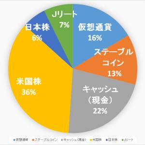 【2020.9.19】ポートフォリオ公開(運用状況)