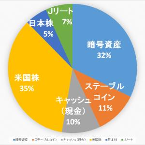 【2020.9.27】ポートフォリオ公開(運用状況)