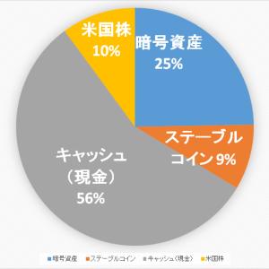 【2020.10.18】ポートフォリオ公開(運用状況)