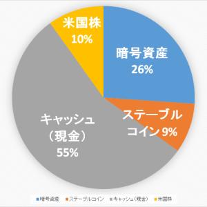 【2020.10.23】ポートフォリオ公開(運用状況)