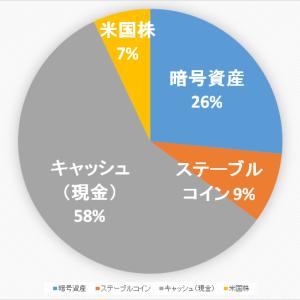 【2020.11.18】ポートフォリオ公開(運用状況)