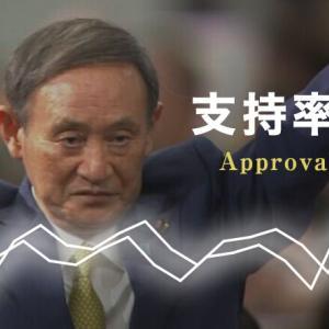 【世論調査】菅内閣の支持率、第2次安倍内閣発足時を上回る‼