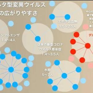 【生活】新型コロナデルタ株は水痘と同程度の感染力!?