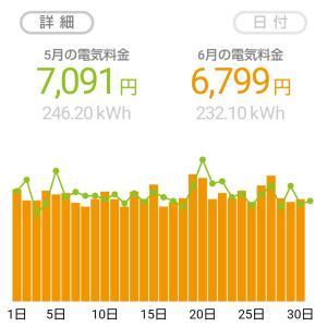 電気代を去年と比較した結果