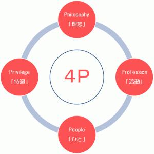 コミュニティ選びで優先すべき4Pという観点【Twitter・SNSフォロー/会社/進学先/部活選びまで共通】