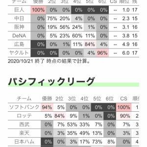 巨人中日9.5ゲーム差