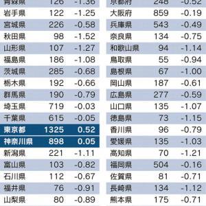 日本人11年連続で減少!