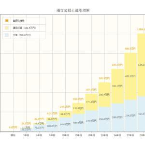 【複利効果】月1万円の投資で30年後には〇〇〇〇万円!