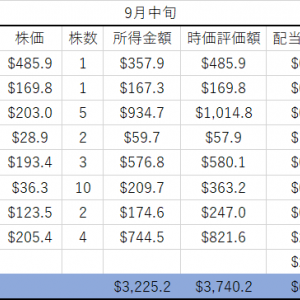 【9月中旬 米国株資産運用】