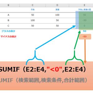 【エクセル】マイナスだけを合計して正しい判断を!sum if 関数の使い方その1