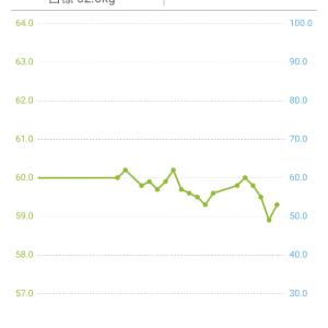 今日までの体重グラフ